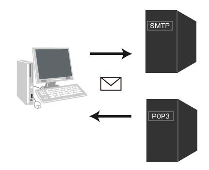 メールサーバー(POP3とSMTP)