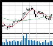株価チャートその2